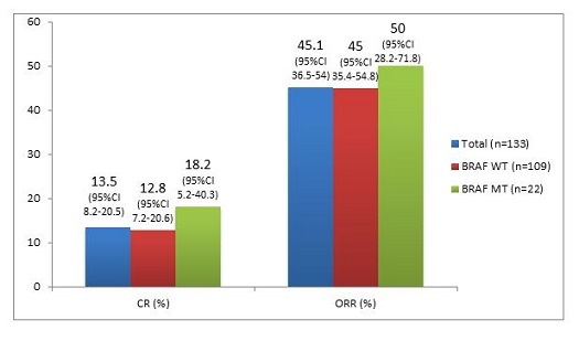 Figure. Results of CR and ORR experienced in the total first-line population and also in patients with BRAFv600-WT and BRAFv600-MT.