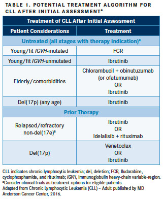 Current and Emerging Treatment Options in Chronic Lymphocytic Leukemia