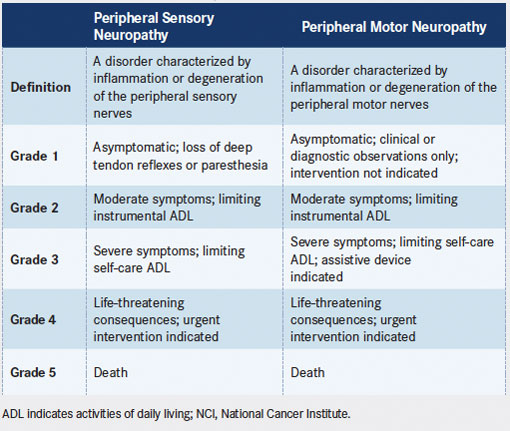 Definitions and Grading of Peripheral Sensory and Motor Neuropathy (reproduced from NCI Common Terminology Criteria for Adverse Events, Version 4.03)