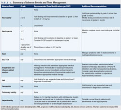 Summary of Adverse Events and Their Management