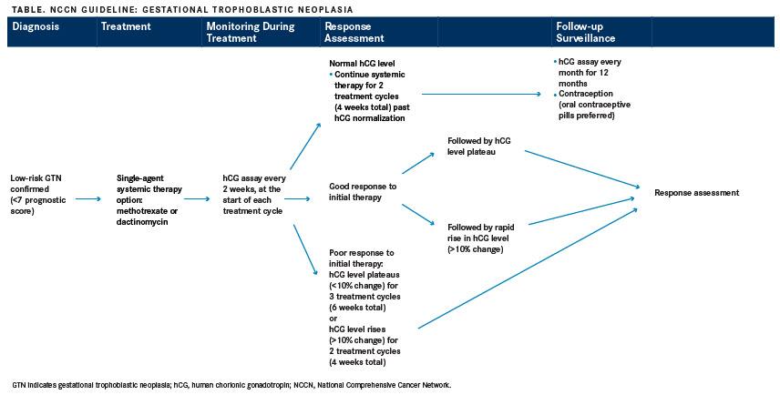 NCCN Creates New Guidelines for Rare Gestational Trophoblastic Disease