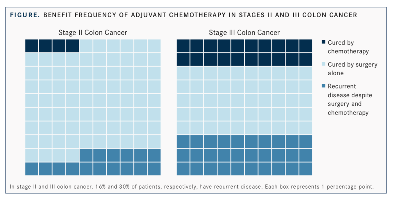 Liquid Biopsies Can Assist Therapy Selection in Multistage Colon Cancer